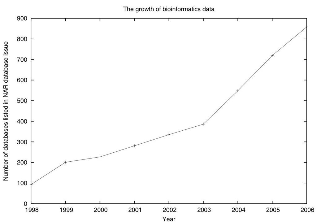 Wachstum der Biologischen Datenbanken